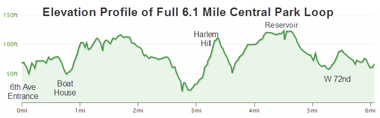 Elevation Profile of Full 6.1 Mile Central Park Loop