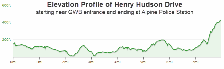 Elevation Profile of Henry Hudson Drive
