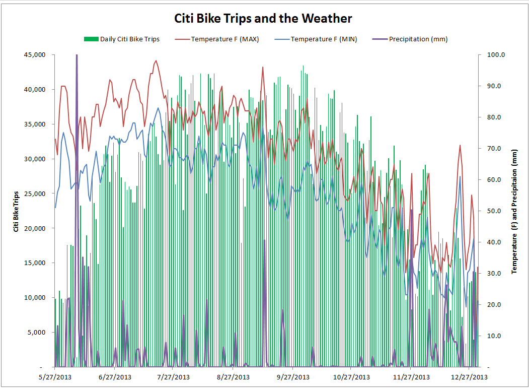 daily-citi-bike-trips-2013-with-weather