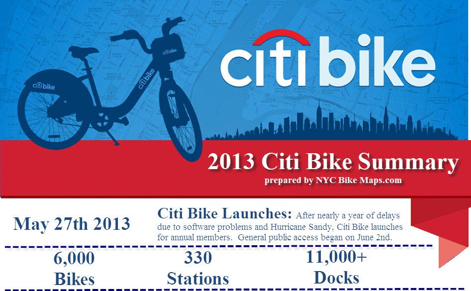 Citi Bike 2013 Summary