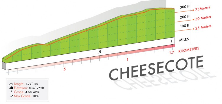 Cheesecote