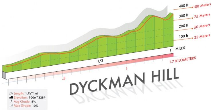 Dyckman