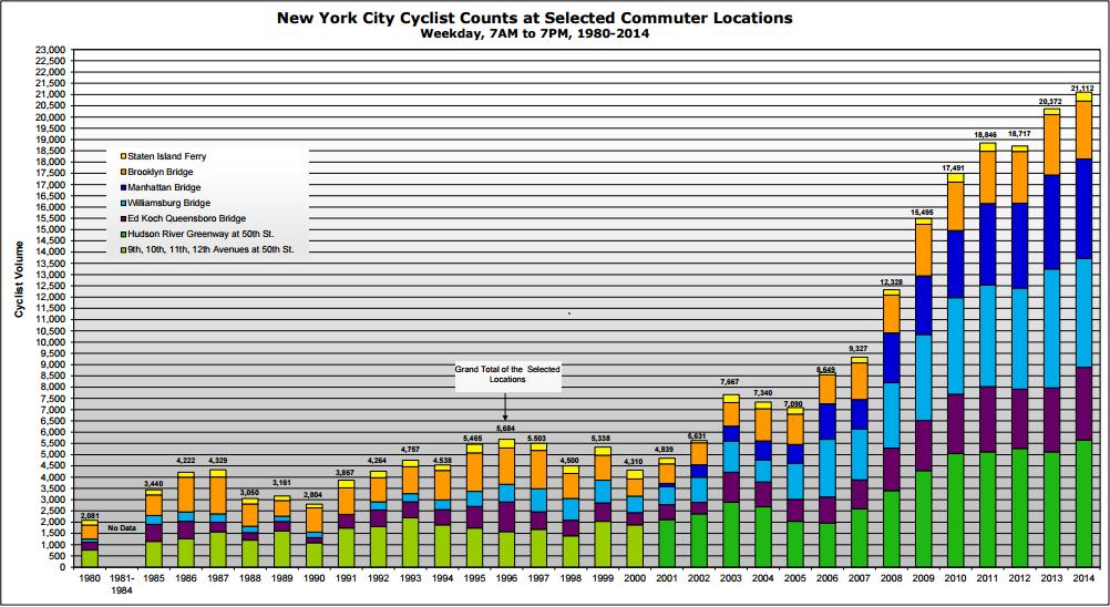 Celebrating NYC Bike Maps' First 10 Years