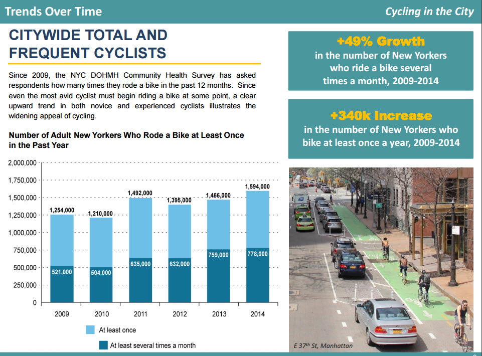 cycling-2016-trends-overtime-1