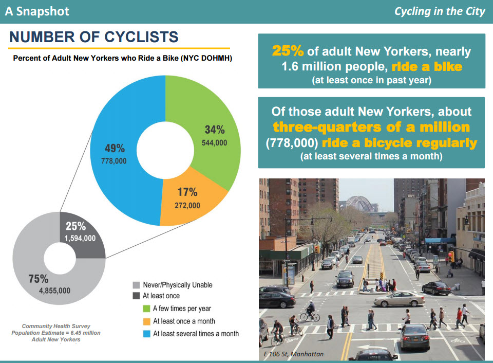 Cycling Trends in the City 2016  Report