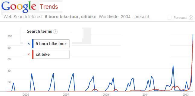 5-boro-bike-tour-and-citibike